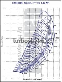 Compressor map GTX5533R / TRIM 47 / A/R 0.69